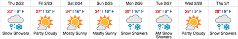 Snow Outlook 2-22 to 3-1