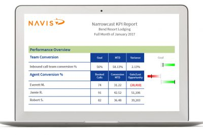 Improve Reservation Agent Performance with Reservation Sales Software